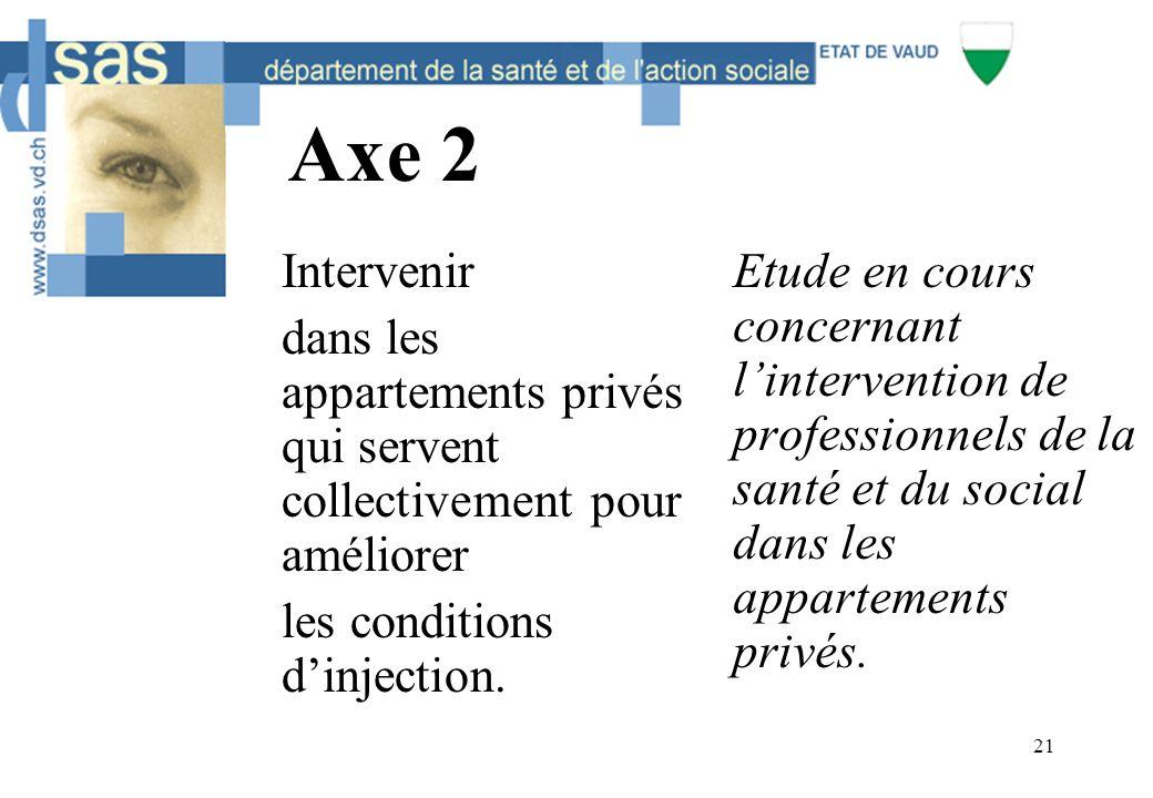 21 Axe 2 Intervenir dans les appartements privés qui servent collectivement pour améliorer les conditions d'injection. Etude en cours concernant l'int