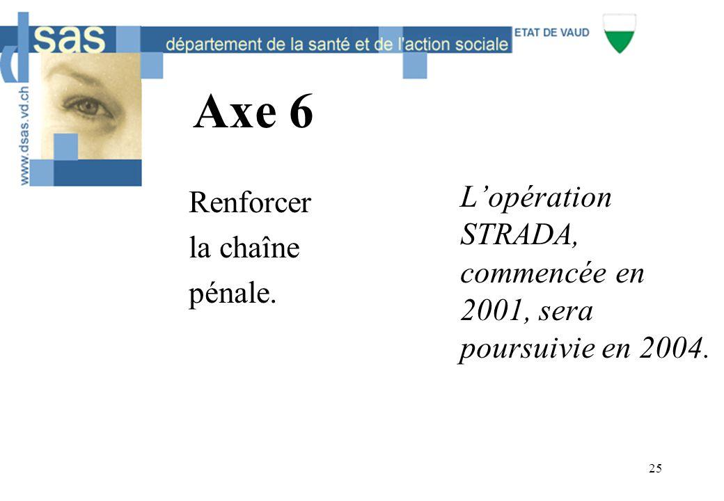25 Axe 6 Renforcer la chaîne pénale. L'opération STRADA, commencée en 2001, sera poursuivie en 2004.