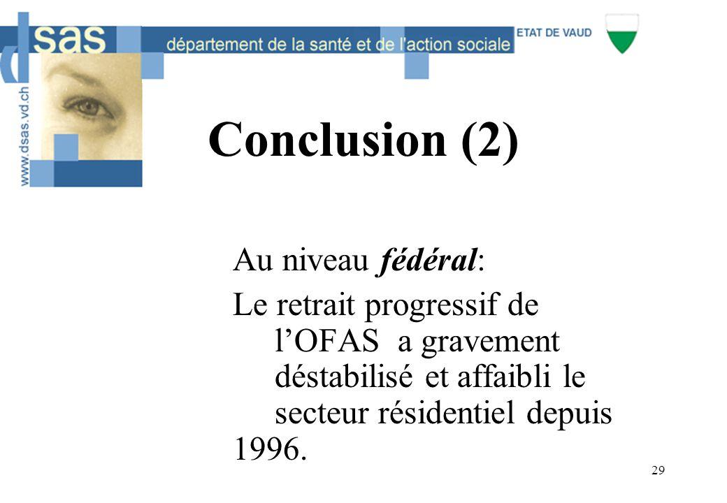 29 Conclusion (2) Au niveau fédéral: Le retrait progressif de l'OFAS a gravement déstabilisé et affaibli le secteur résidentiel depuis 1996.