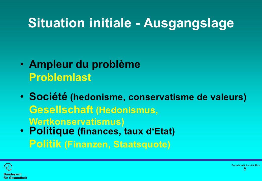 5 Situation initiale - Ausgangslage Politique (finances, taux d'Etat) Politik (Finanzen, Staatsquote) Société (hedonisme, conservatisme de valeurs) Ge