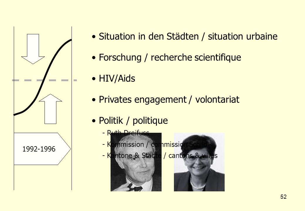 52 1992-1996 Situation in den Städten / situation urbaine Forschung / recherche scientifique HIV/Aids Privates engagement / volontariat Politik / poli
