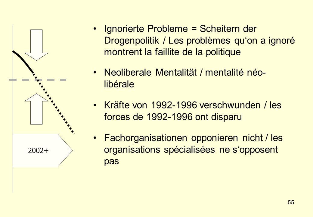 55 2002+ Ignorierte Probleme = Scheitern der Drogenpolitik / Les problèmes qu'on a ignoré montrent la faillite de la politique Neoliberale Mentalität / mentalité néo- libérale Kräfte von 1992-1996 verschwunden / les forces de 1992-1996 ont disparu Fachorganisationen opponieren nicht / les organisations spécialisées ne s'opposent pas