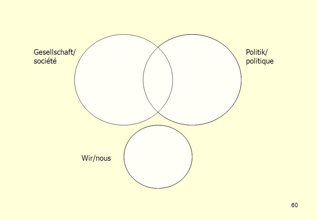 60 Wir/nous Gesellschaft/ société Politik/ politique