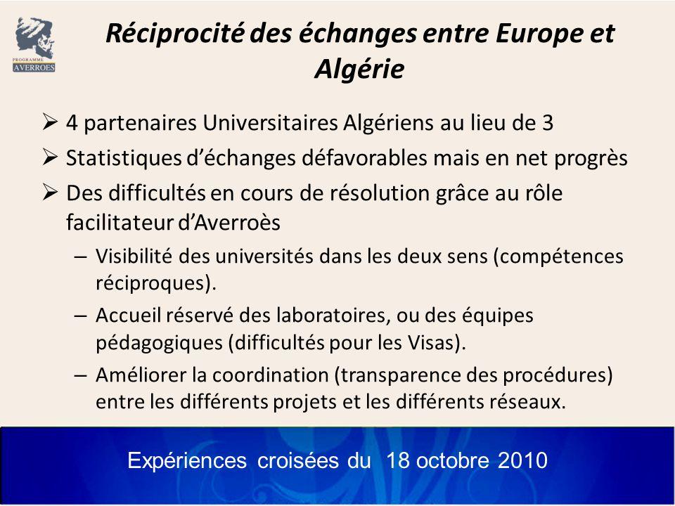 Expériences croisées du 18 octobre 2010 Réciprocité des échanges entre Europe et Algérie  4 partenaires Universitaires Algériens au lieu de 3  Statistiques d'échanges défavorables mais en net progrès  Des difficultés en cours de résolution grâce au rôle facilitateur d'Averroès – Visibilité des universités dans les deux sens (compétences réciproques).