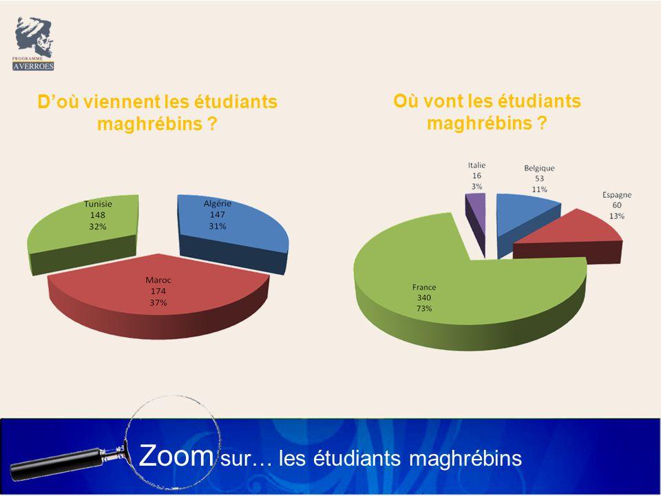 Zoom sur… les étudiants maghrébins D'où viennent les étudiants maghrébins .