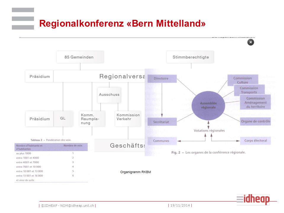 | ©IDHEAP - NOM@idheap.unil.ch | | 19/11/2014 | Regionalkonferenz «Bern Mittelland»