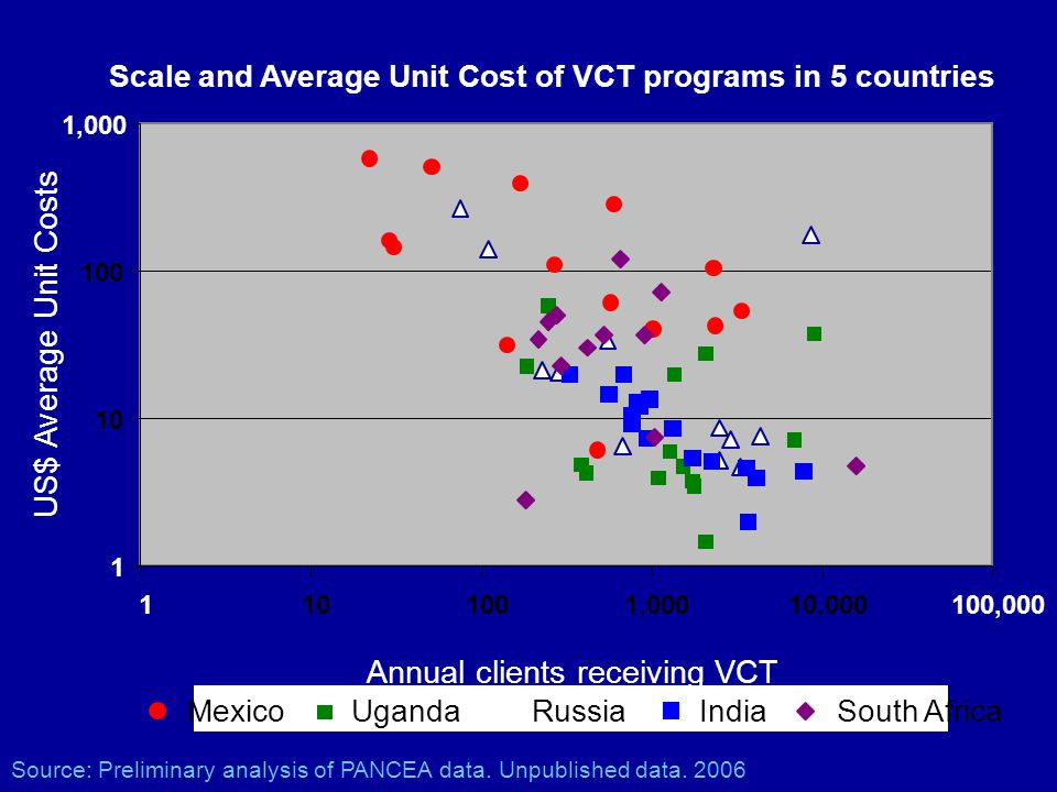 Scale and Average Unit Cost of VCT programs in 5 countries 1 10 100 1,000 1101001,00010,000100,000 Annual clients receiving VCT MexicoUgandaRussiaIndi