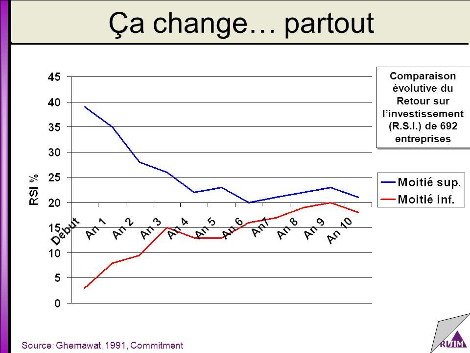 Ça change… partout Source: Ghemawat, 1991, Commitment Comparaison évolutive du Retour sur l'investissement (R.S.I.) de 692 entreprises