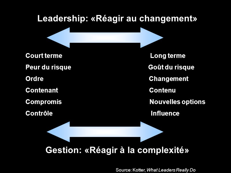 Source: Kotter, What Leaders Really Do Leadership: «Réagir au changement» Court terme Long terme Peur du risque Goût du risque Ordre Changement Conten