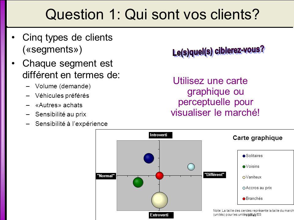 Question 1: Qui sont vos clients.