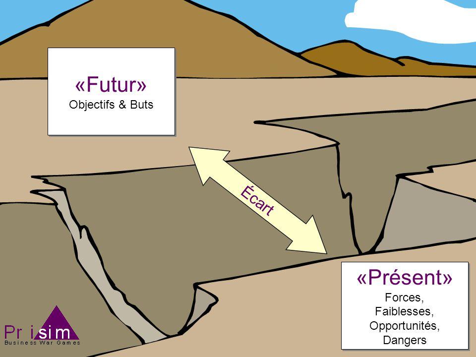 «Futur» Objectifs & Buts «Futur» Objectifs & Buts «Présent» Forces, Faiblesses, Opportunités, Dangers «Présent» Forces, Faiblesses, Opportunités, Dangers Écart