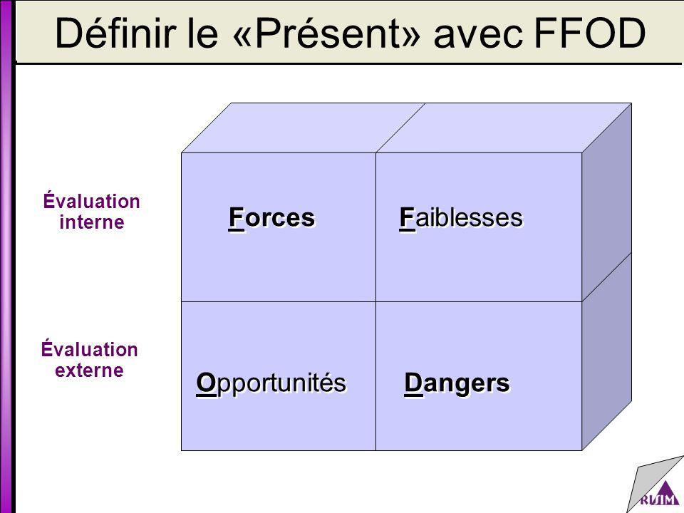 Définir le «Présent» avec FFOD Évaluation interne Opportunités Dangers Forces Faiblesses Évaluation externe