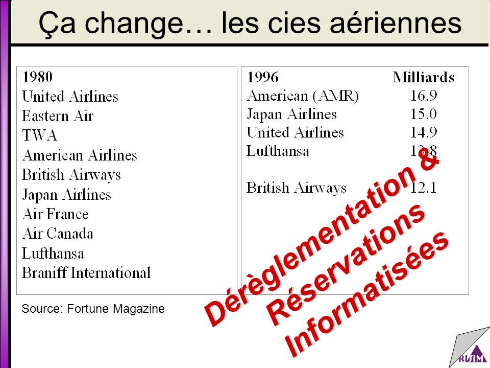 Ça change… les cies aériennes Dérèglementation & RéservationsInformatisées Source: Fortune Magazine