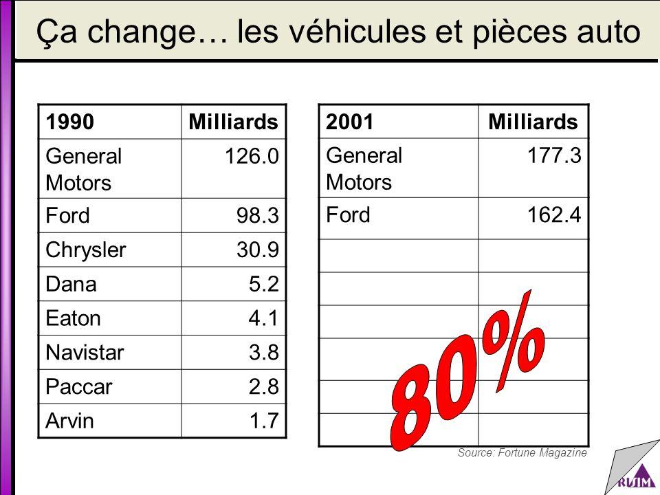 Ça change… les véhicules et pièces auto Source: Fortune Magazine 1990Milliards General Motors 126.0 Ford98.3 Chrysler30.9 Dana5.2 Eaton4.1 Navistar3.8 Paccar2.8 Arvin1.7 2001Milliards General Motors 177.3 Ford162.4