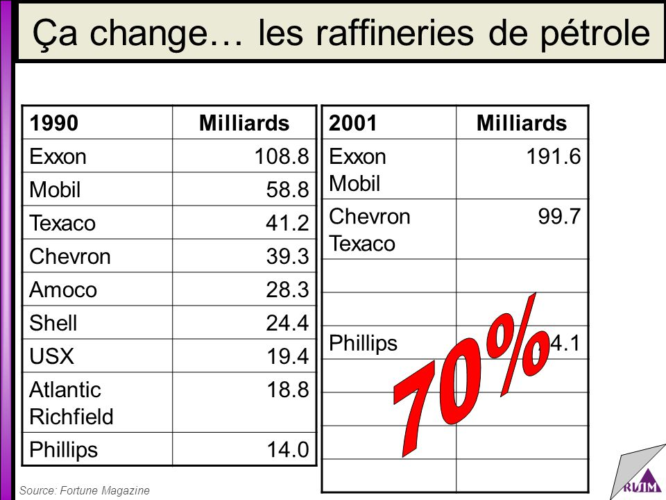Ça change… les raffineries de pétrole Source: Fortune Magazine 1990Milliards Exxon108.8 Mobil58.8 Texaco41.2 Chevron39.3 Amoco28.3 Shell24.4 USX19.4 A