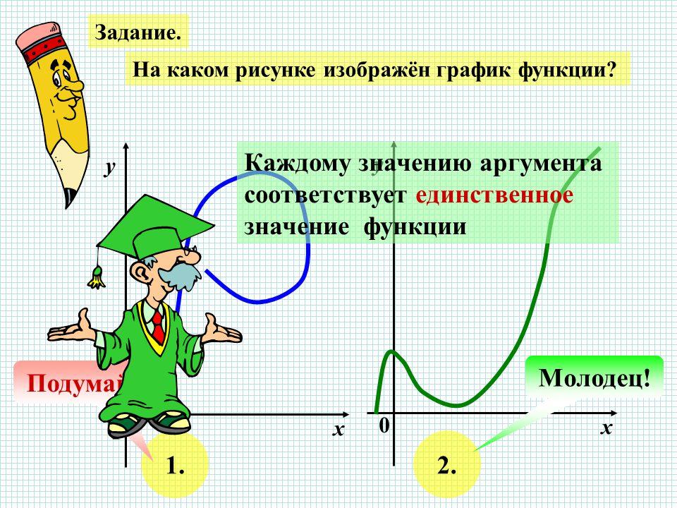 Задание. На каком рисунке изображён график функции.