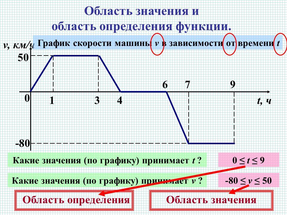 Область значения и область определения функции.