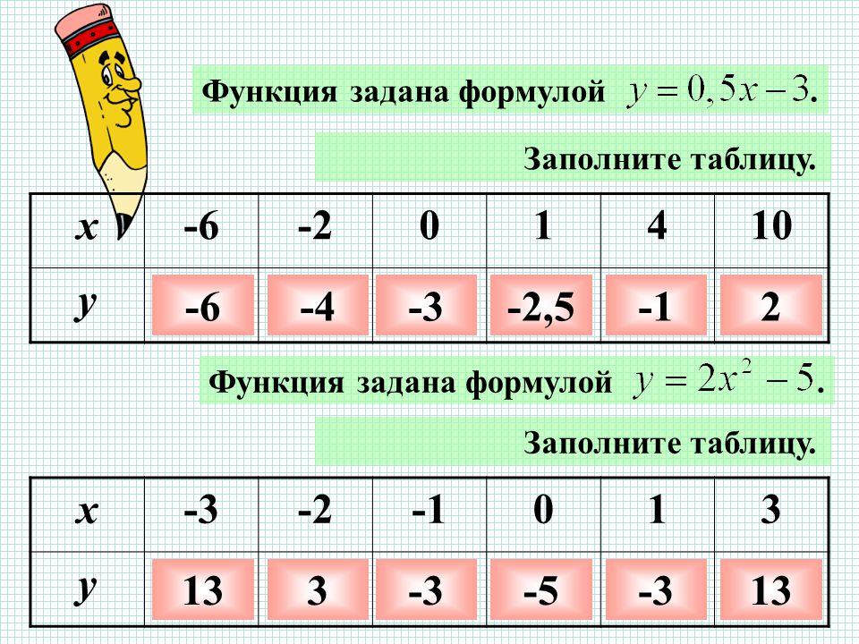 Функция задана формулой.Заполните таблицу. x-6-201410 y -6-4-3-2,52 Заполните таблицу.