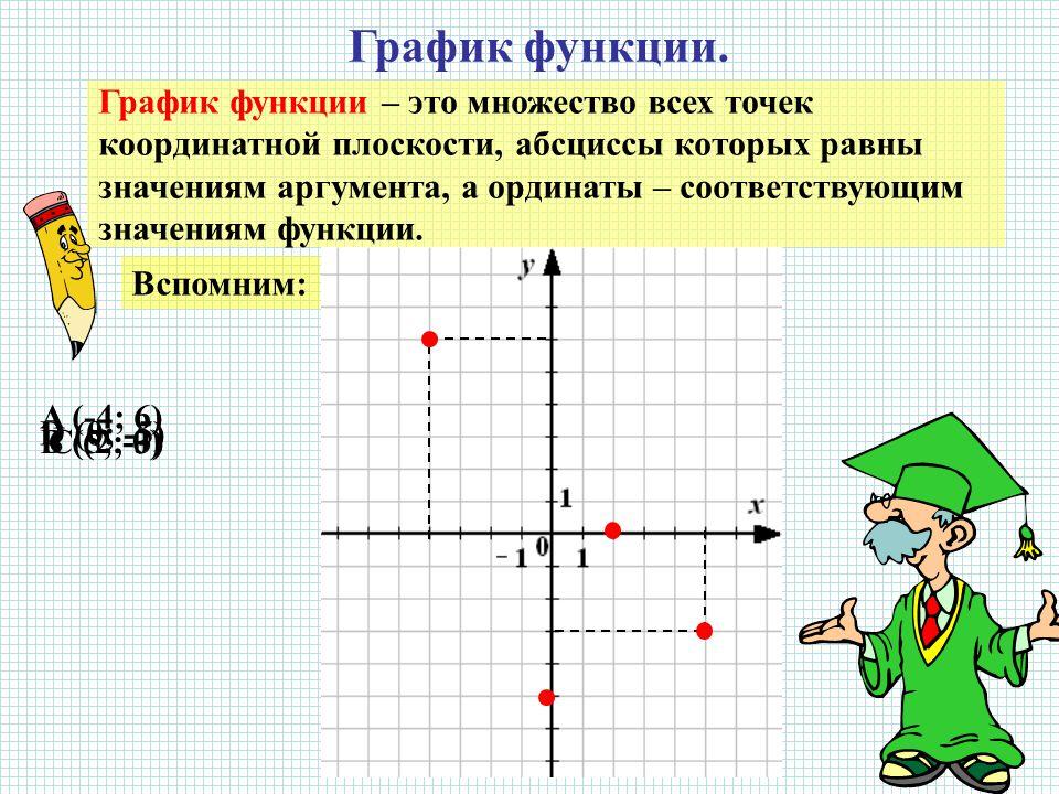 График функции.
