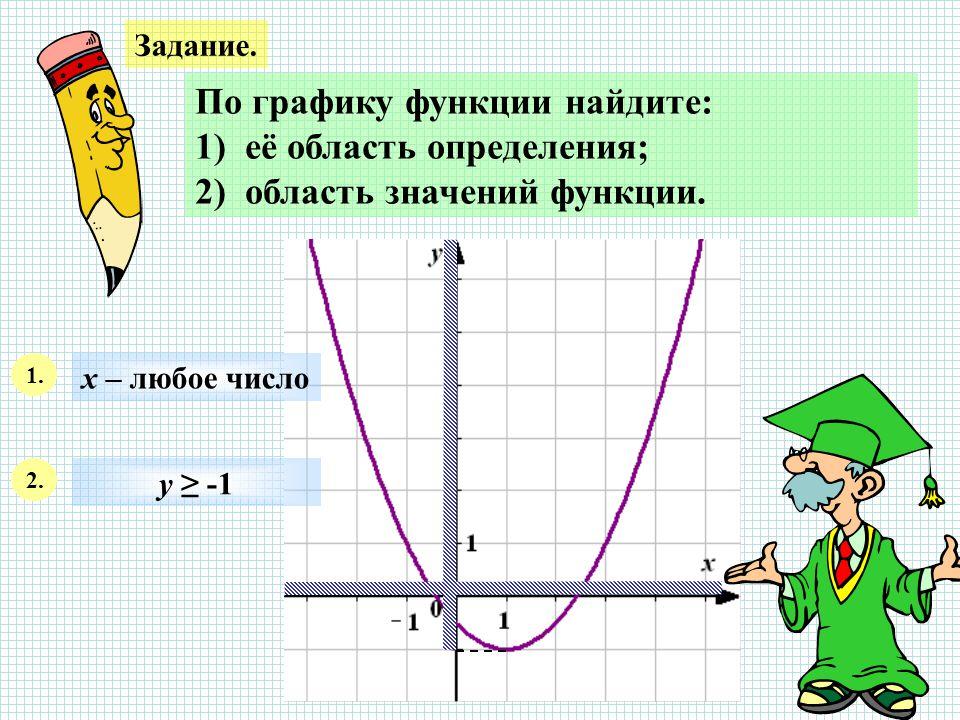 Задание. По графику функции найдите: 1) её область определения; 2) область значений функции.