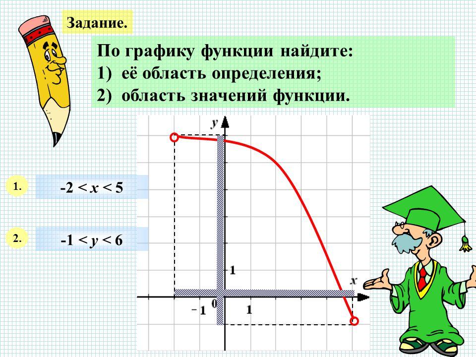 Задание.По графику функции найдите: 1) её область определения; 2) область значений функции.