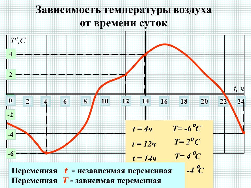 Зависимость температуры воздуха от времени суток 0 246 81012 14 22 24 16 1820 t, ч 2 4 -2 -6 -4 Т 0,С t = 4ч Т= -6 С о t = 12ч Т= 2 С о t = 14ч Т= 4 С о t = 24ч Т= -4 С о Переменная t - независимая переменная Переменная T - зависимая переменная
