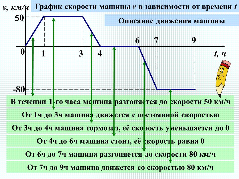 0 134 679 v, км/ч t, ч 5050 -80 График скорости машины v в зависимости от времени t Описание движения машины В течении 1-го часа машина разгоняется до скорости 50 км/ч От 1ч до 3ч машина движется с постоянной скоростью От 3ч до 4ч машина тормозит, её скорость уменьшается до 0 От 4ч до 6ч машина стоит, её скорость равна 0 От 6ч до 7ч машина разгоняется до скорости 80 км/ч От 7ч до 9ч машина движется со скоростью 80 км/ч