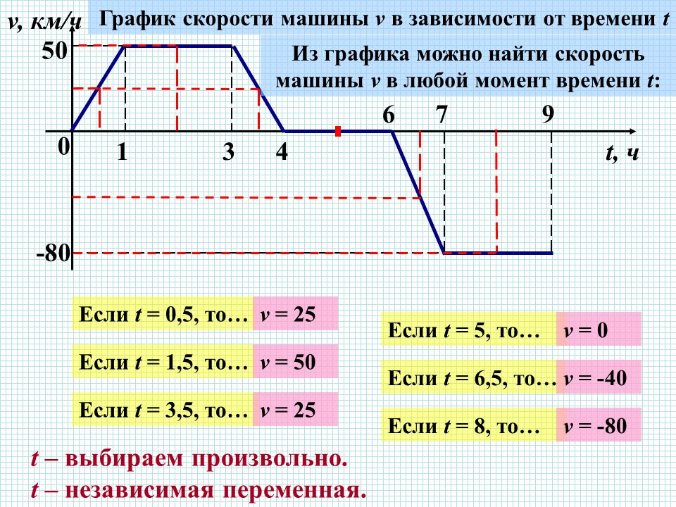 0 134 679 v, км/ч t, ч 5050 -80 График скорости машины v в зависимости от времени t Из графика можно найти скорость машины v в любой момент времени t: Если t = 0,5, то… Если t = 1,5, то… Если t = 3,5, то… Если t = 5, то… Если t = 6,5, то… Если t = 8, то… v = 25 v = 50 v = 25 v = 0 v = -40 v = -80 t – выбираем произвольно.