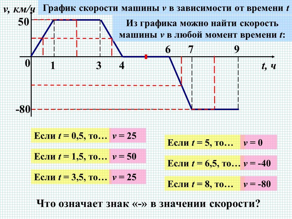 0 134 679 v, км/ч t, ч 5050 -80 График скорости машины v в зависимости от времени t Из графика можно найти скорость машины v в любой момент времени t: Если t = 0,5, то… Если t = 1,5, то… Если t = 3,5, то… Если t = 5, то… Если t = 6,5, то… Если t = 8, то… v = 25 v = 50 v = 25 v = 0 v = -40 v = -80 Что означает знак «-» в значении скорости?