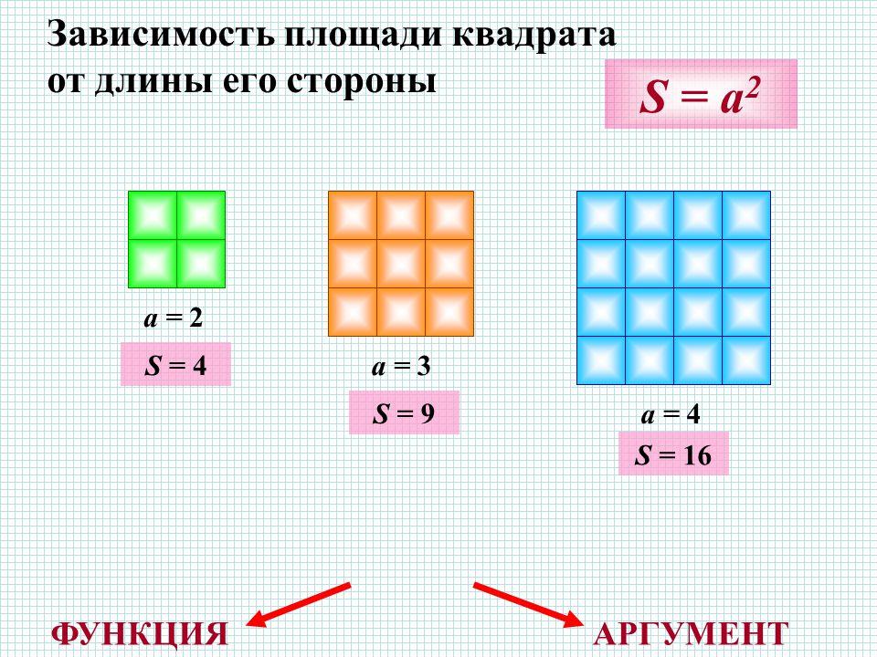 Зависимость площади квадрата от длины его стороны a = 2 a = 3 a = 4 S = a 2 S = 4 S = 9 S = 16 ФУНКЦИЯАРГУМЕНТ