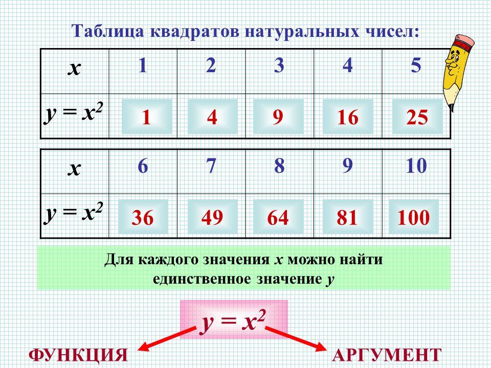 Таблица квадратов натуральных чисел: х 12345 у = х 2 х 678910 у = х 2 1491625 36496481100 Для каждого значения х можно найти единственное значение у у = х 2 АРГУМЕНТФУНКЦИЯ