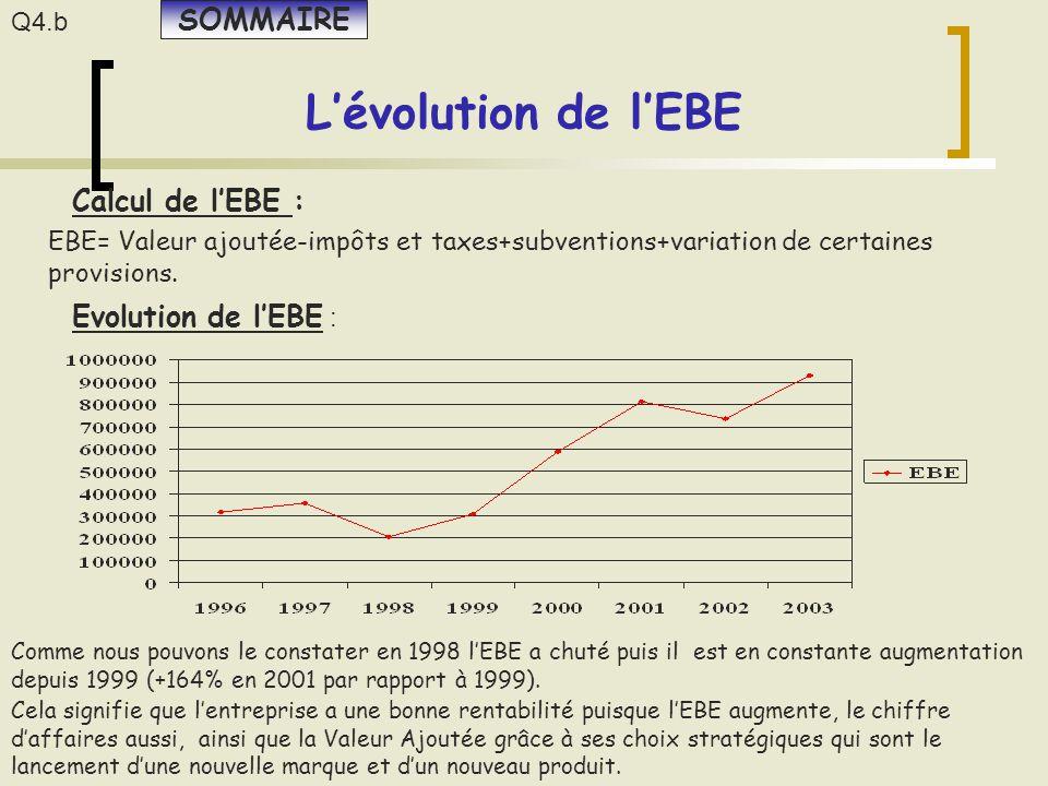 L'évolution de l'EBE Calcul de l'EBE : EBE= Valeur ajoutée-impôts et taxes+subventions+variation de certaines provisions. Evolution de l'EBE : Comme n