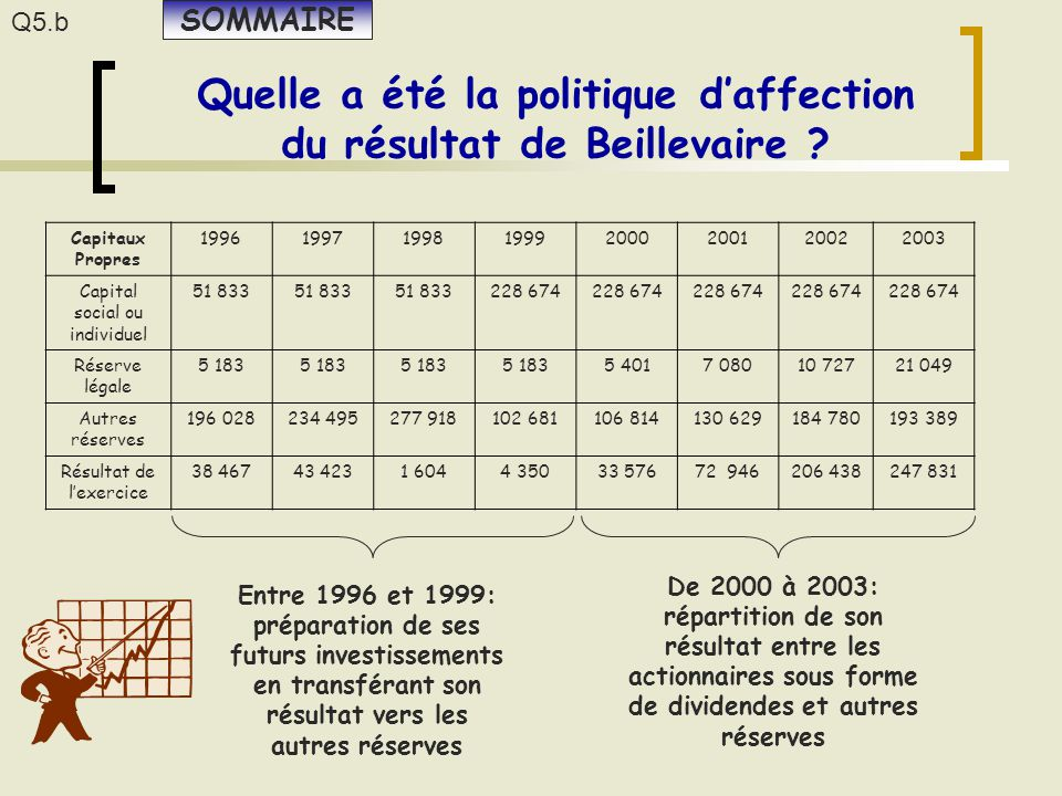 Quelle a été la politique d'affection du résultat de Beillevaire ? Capitaux Propres 19961997199819992000200120022003 Capital social ou individuel 51 8