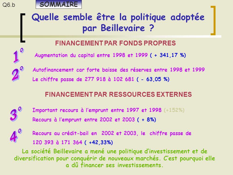 Quelle semble être la politique adoptée par Beillevaire ? La société Beillevaire a mené une politique d'investissement et de diversification pour conq
