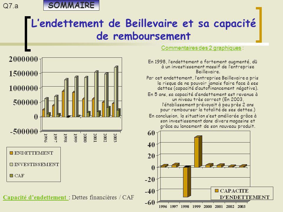 L'endettement de Beillevaire et sa capacité de remboursement Commentaires des 2 graphiques : En 1998, l'endettement a fortement augmenté, dû à un inve