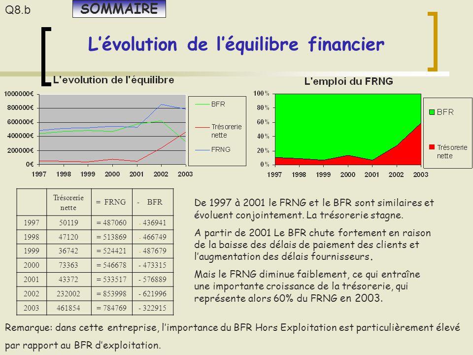 L'évolution de l'équilibre financier Trésorerie nette = FRNG- BFR 199750119= 487060 - 436941 199847120= 513869 - 466749 199936742= 524421 - 487679 200