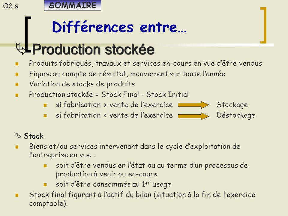 Différences entre…  P PP Production stockée Produits fabriqués, travaux et services en-cours en vue d'être vendus Figure au compte de résultat, mouve