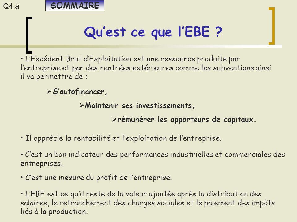 Q4.a Qu'est ce que l'EBE ? L'Excédent Brut d'Exploitation est une ressource produite par l'entreprise et par des rentrées extérieures comme les subven