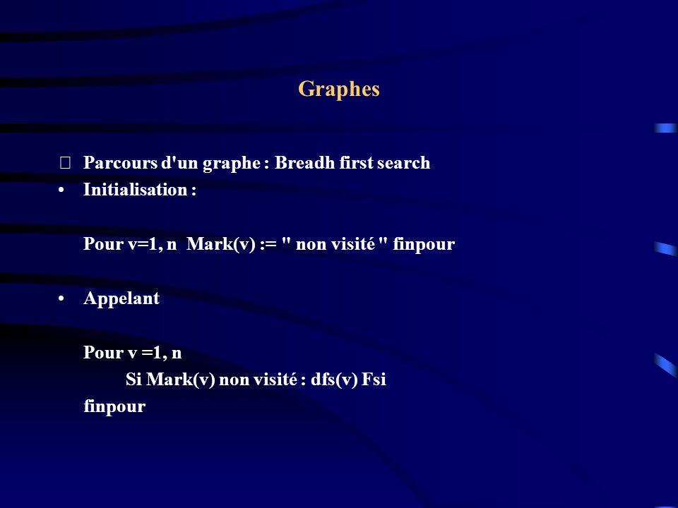 Graphes Parcours d un graphe : Breadh first search Initialisation : Pour v=1, n Mark(v) := non visité finpour Appelant Pour v =1, n Si Mark(v) non visité : dfs(v) Fsi finpour