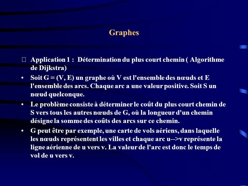 Graphes Application 1 : Détermination du plus court chemin ( Algorithme de Dijkstra) Soit G = (V, E) un graphe où V est l ensemble des nœuds et E l ensemble des arcs.