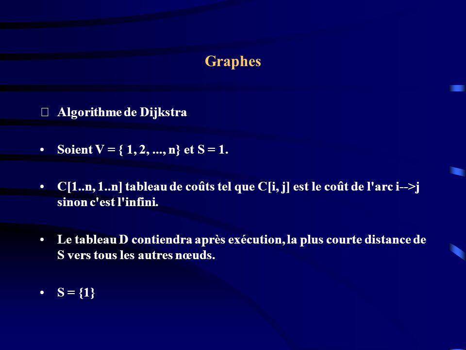 Graphes Algorithme de Dijkstra Soient V = { 1, 2,..., n} et S = 1.