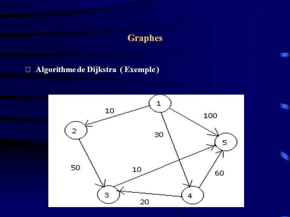 Graphes Algorithme de Dijkstra ( Exemple )