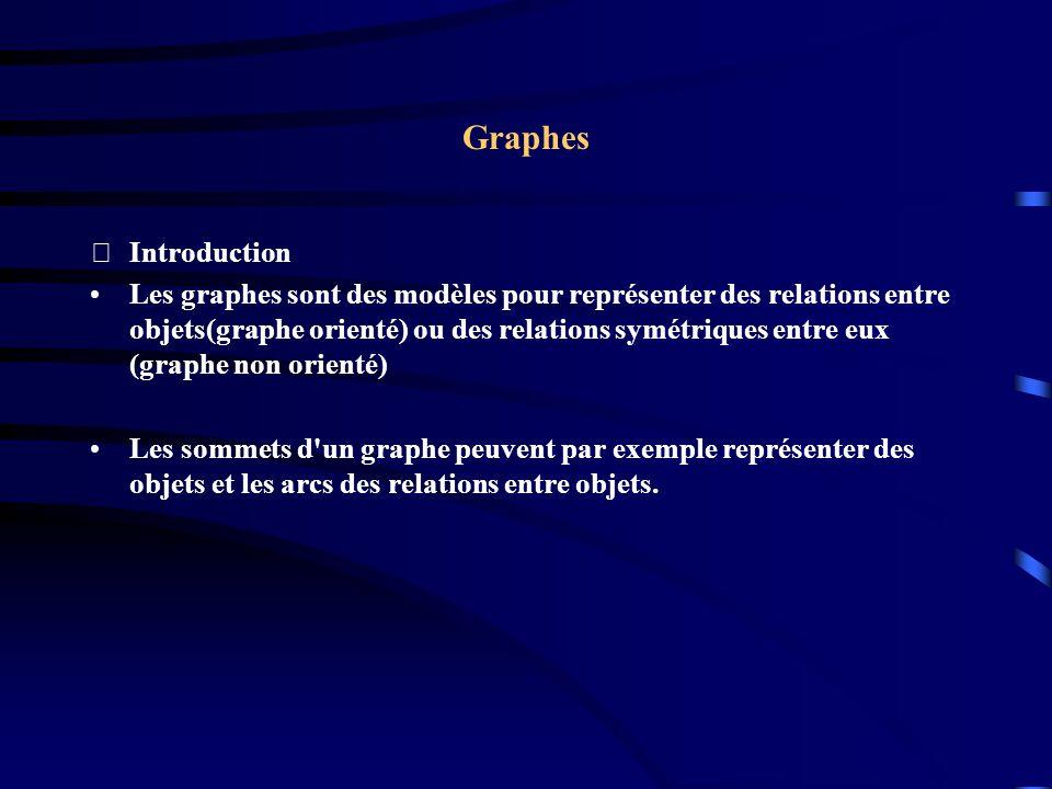 Graphes Introduction Les graphes sont des modèles pour représenter des relations entre objets(graphe orienté) ou des relations symétriques entre eux (graphe non orienté) Les sommets d un graphe peuvent par exemple représenter des objets et les arcs des relations entre objets.