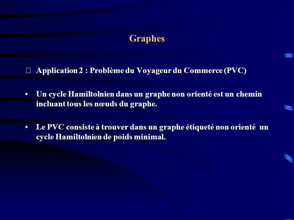 Graphes Application 2 : Problème du Voyageur du Commerce (PVC) Un cycle Hamiltolnien dans un graphe non orienté est un chemin incluant tous les nœuds du graphe.