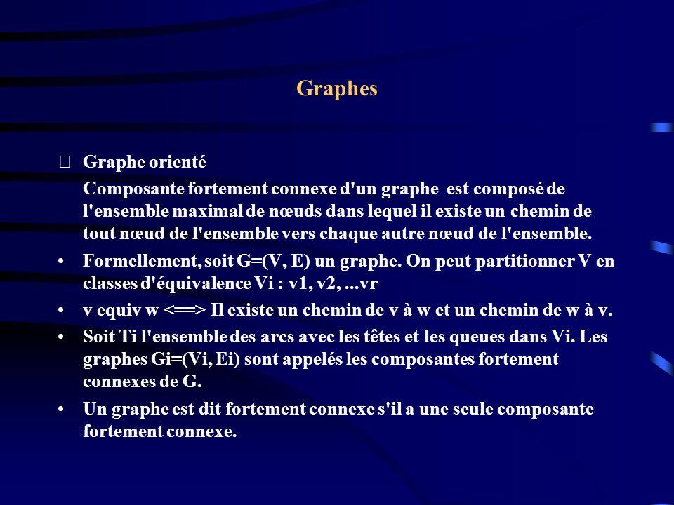 Graphes Graphe orienté Composante fortement connexe d un graphe est composé de l ensemble maximal de nœuds dans lequel il existe un chemin de tout nœud de l ensemble vers chaque autre nœud de l ensemble.