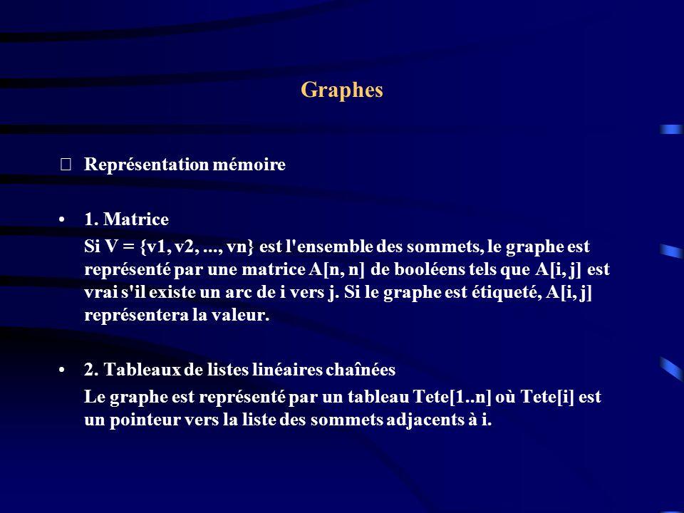 Graphes Représentation mémoire 1.