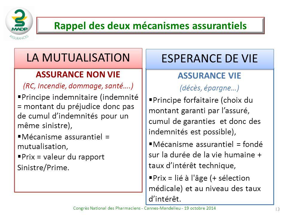 Congrès National des Pharmaciens - Cannes-Mandelieu - 19 octobre 2014 Rappel des deux mécanismes assurantiels 13 ASSURANCE NON VIE (RC, Incendie, domm