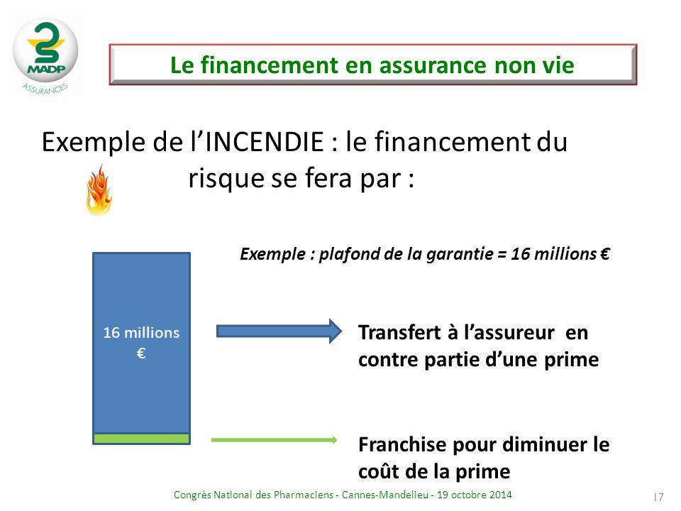 Congrès National des Pharmaciens - Cannes-Mandelieu - 19 octobre 2014 Le financement en assurance non vie 17 Exemple de l'INCENDIE : le financement du