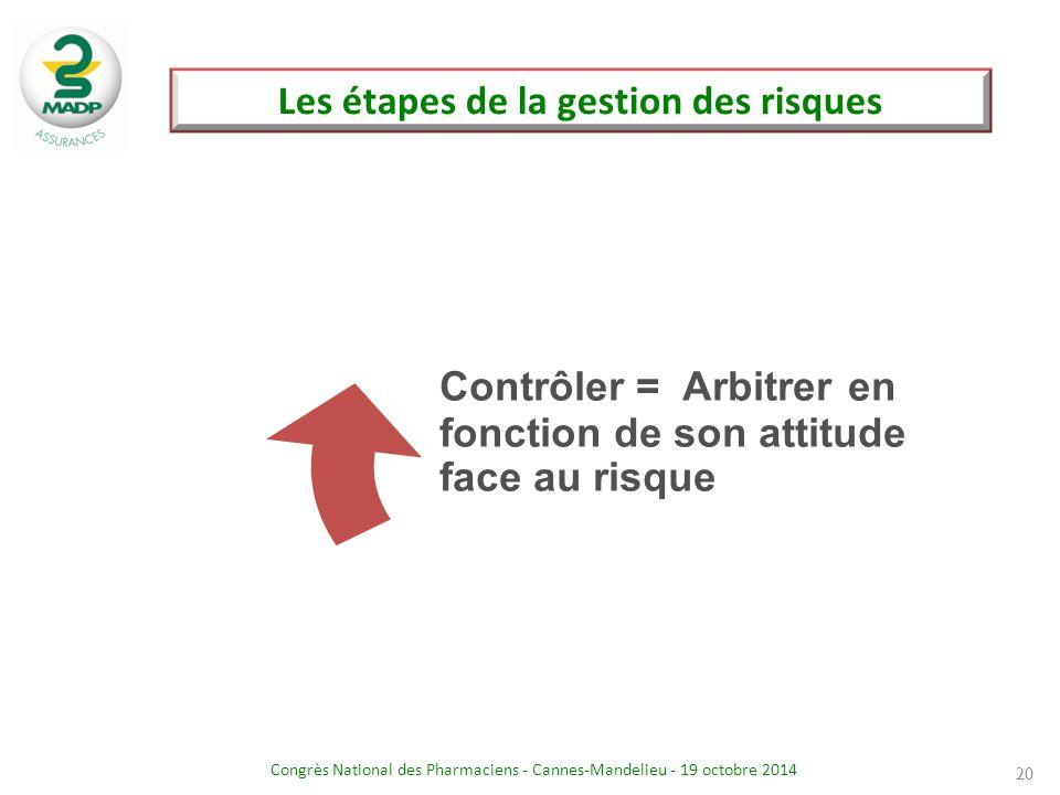 Congrès National des Pharmaciens - Cannes-Mandelieu - 19 octobre 2014 Les étapes de la gestion des risques 20 Contrôler = Arbitrer en fonction de son