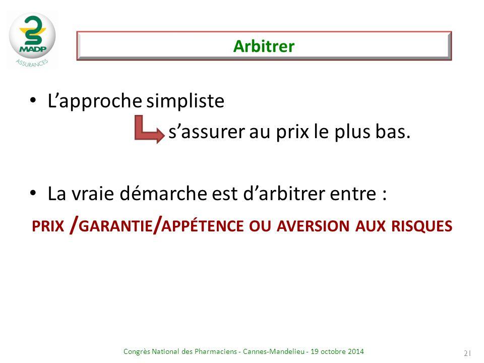 Congrès National des Pharmaciens - Cannes-Mandelieu - 19 octobre 2014 21 L'approche simpliste s'assurer au prix le plus bas. La vraie démarche est d'a